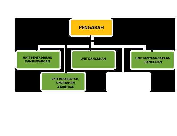 Portal Rasmi Risda Laman Utama