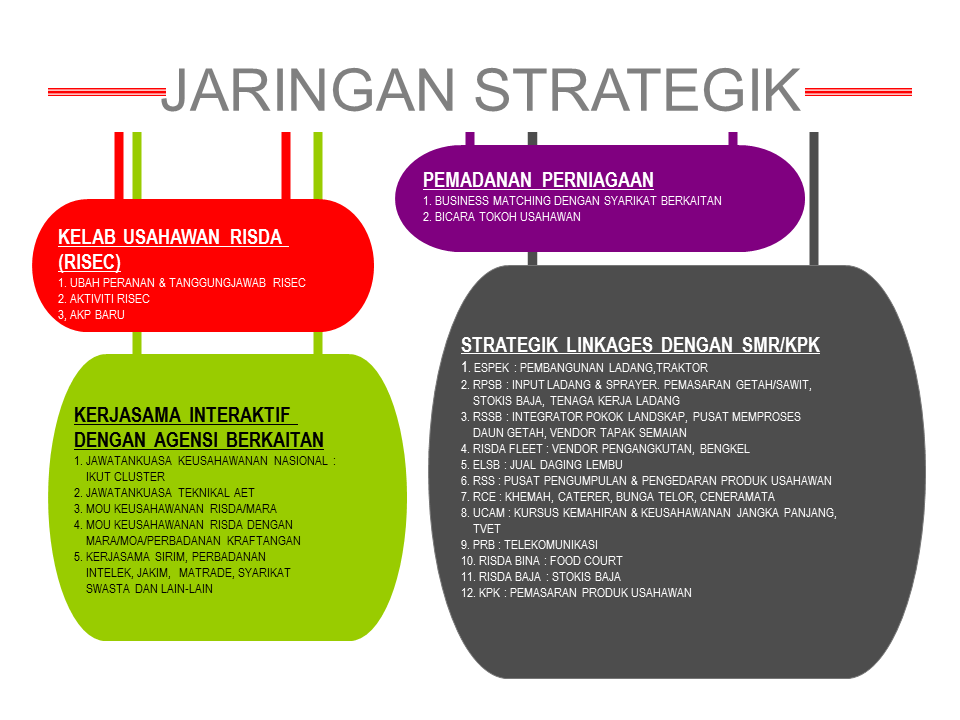 jaringan strategik bpu